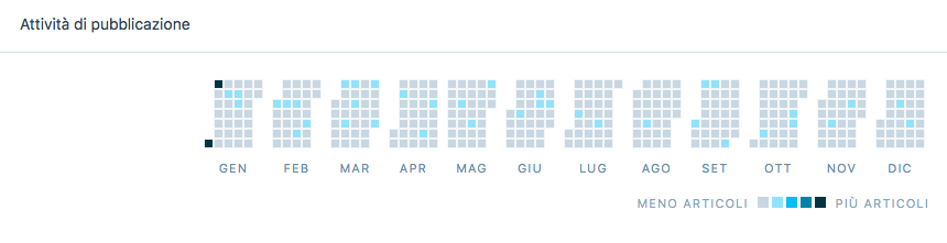 frequenza pubblicazioni