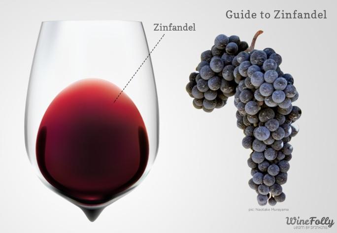 Zinfandel - credits Wine Folly