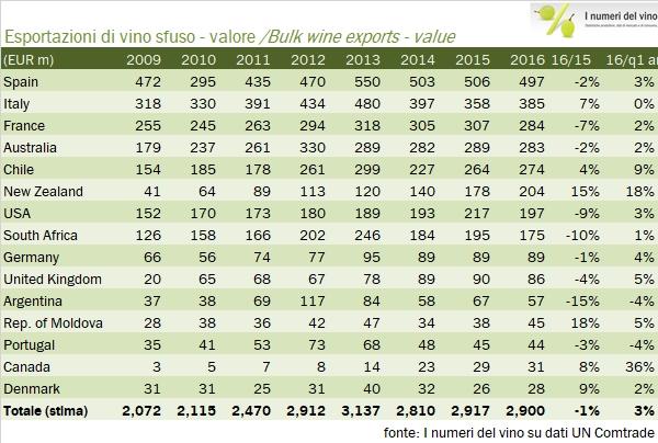 Bulk Export - Fonte I numeri del Vino
