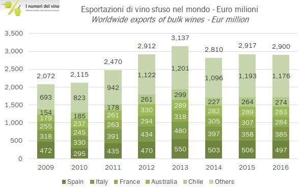 Esportazioni Vino Sfuso in milioni di euro. Fonte I numeri del Vino