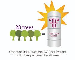 L'aspetto sostenibile - Free Flow Wines