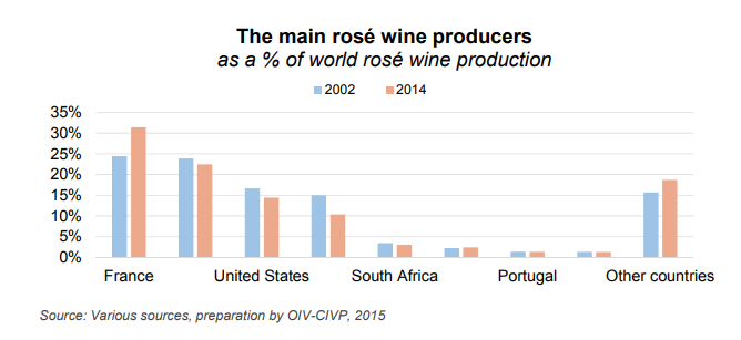 I maggiori Paesi produttori