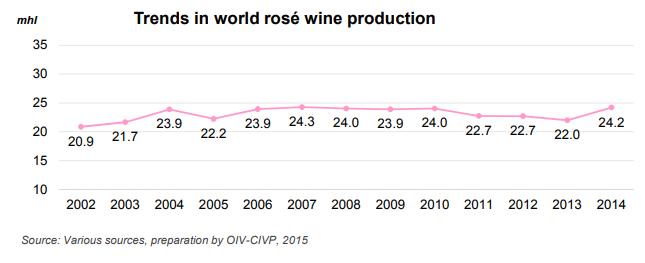 Trend produzione rosé - dati OIV 2015